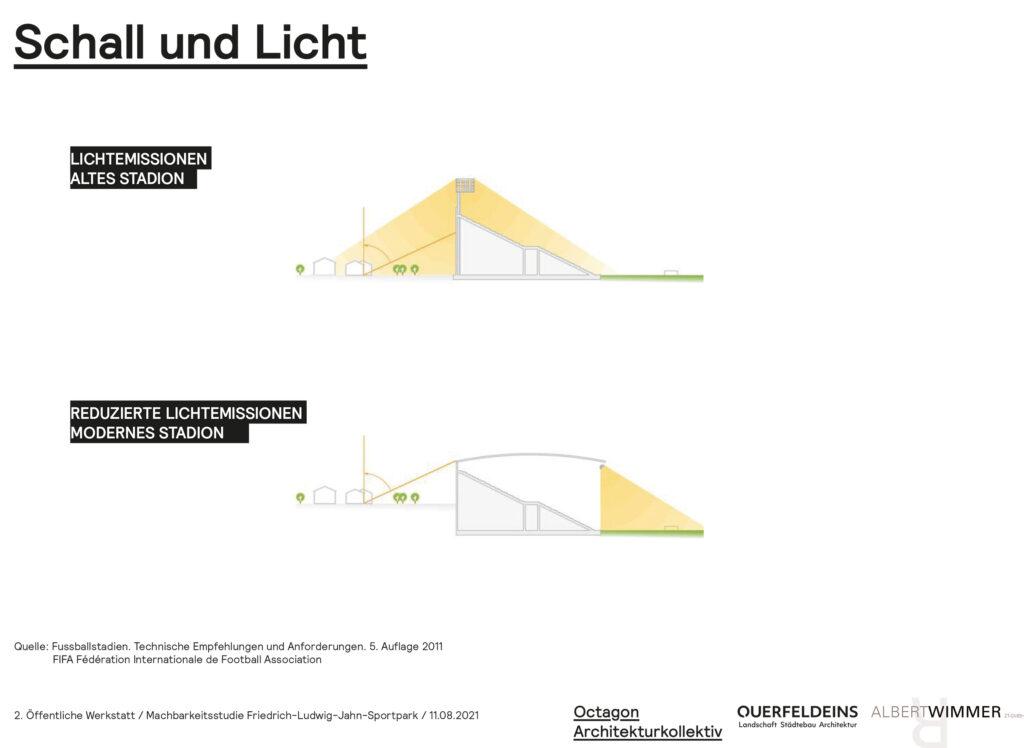 Entwurfsdetails von Octagon Architekturkollektiv / Albert Wimmer / Querfeldeins