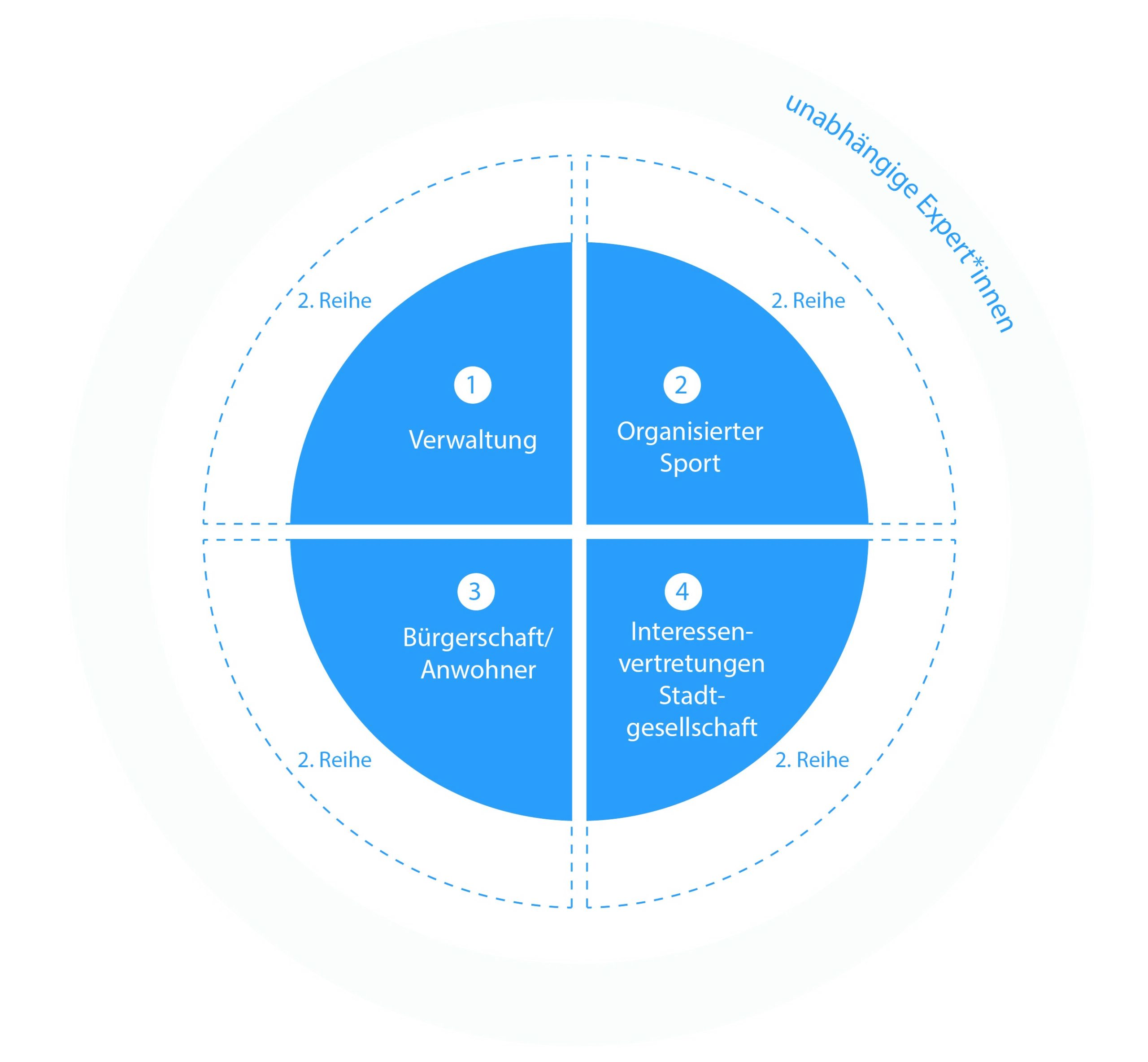 Schema der Zusammensetzung der Projektgruppe